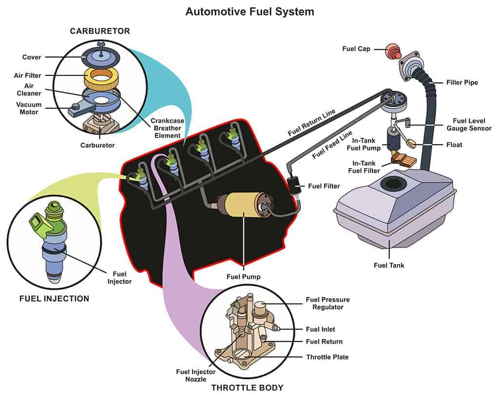 Illustration of an automotive fuel system infographic diagram.