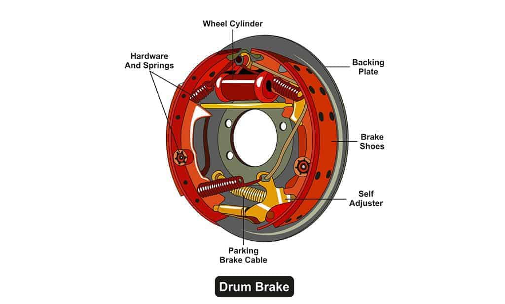 Illustration of a drum brake system infographic diagram.