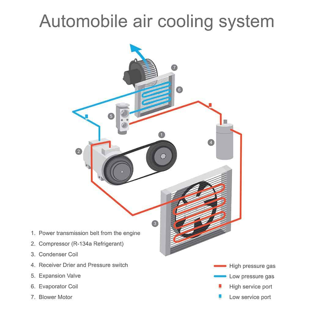 Automotive Air Conditioning System Infographic Diagram.
