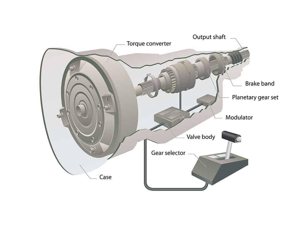Automotive Transmission System Infographic Diagram.