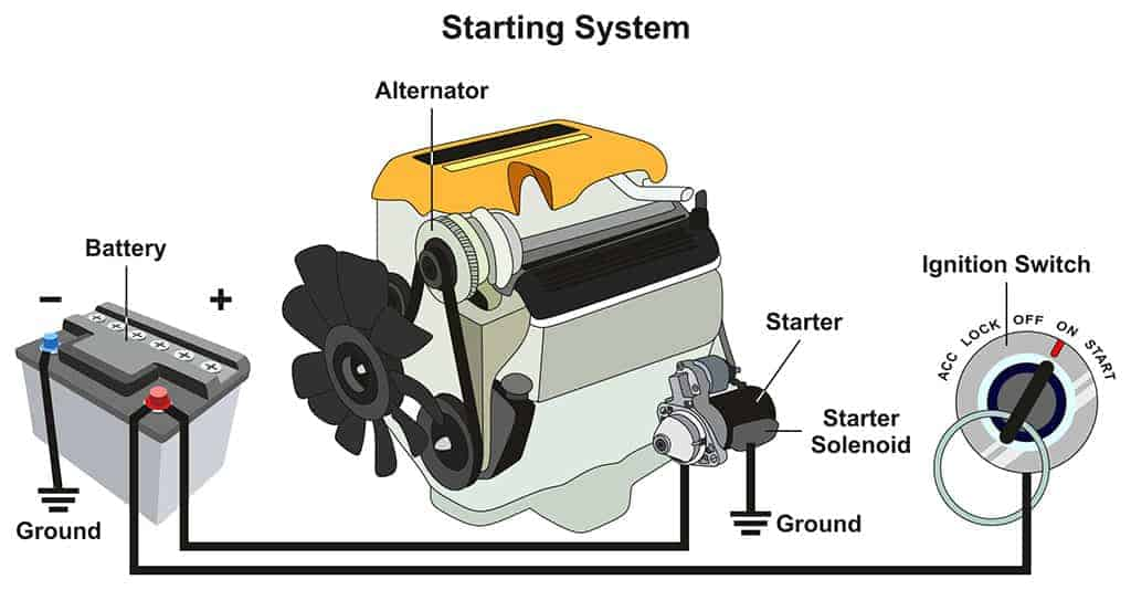Automotive Starting System Infographic Diagram.