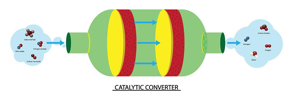 Catalytic Converter model explaining how it works